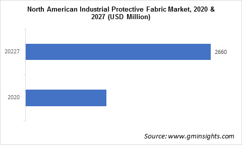 Industrial Protective Fabrics Market by Region