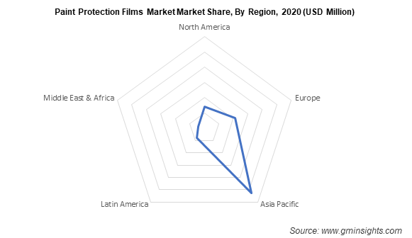 Paint Protection Films Market by Region