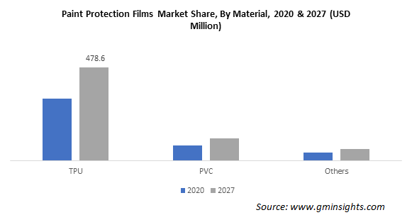 Paint Protection Films Market by Material