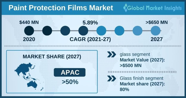 Paint Protection Films Market Outlook