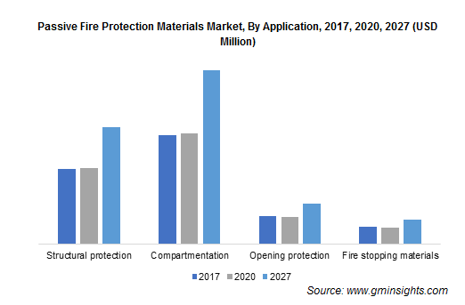 Passive Fire Protection Materials Market by Application