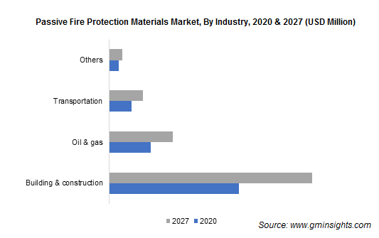 Passive Fire Protection Materials Market by End Use Industry
