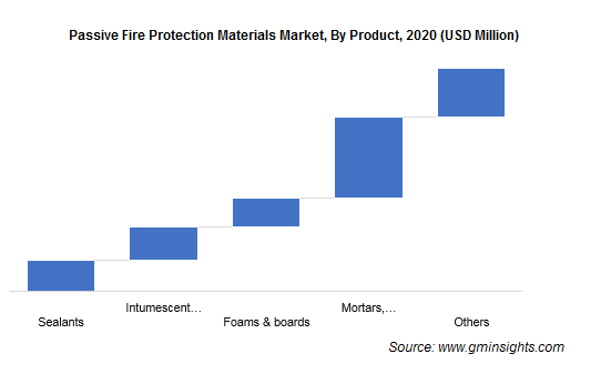 Passive Fire Protection Materials Market by Product