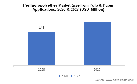 PFPE Market from Pulp and Paper Applications