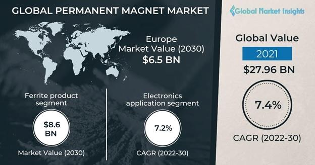 Permanent Magnets Market Outlook
