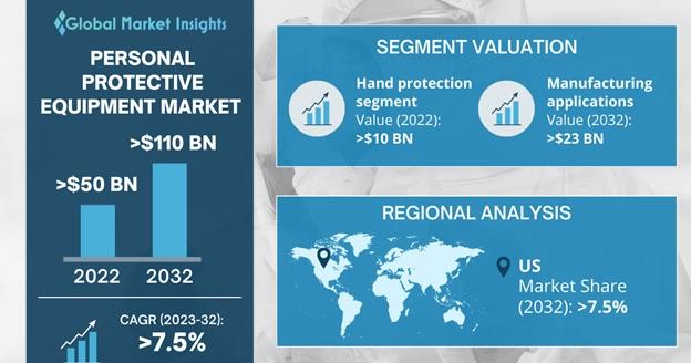 PPE Market Outlook