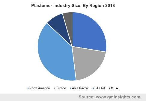 Plastomer Industry Size, By Region