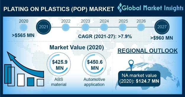 Plating on Plastics Market Overview