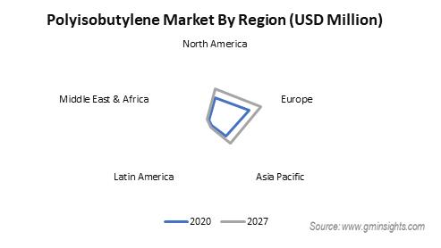 Polyisobutylene Market by Region
