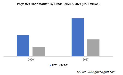 Polyester Fiber Market by Grade