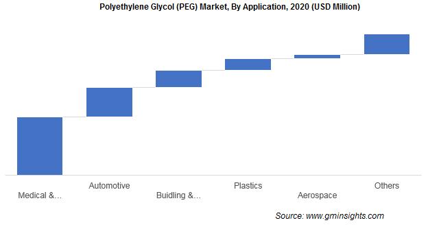 Polyethylene Glycol Market by Application