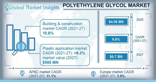 Polyethylene Glycol Market Outlook