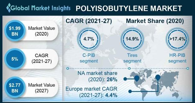 Polyisobutylene Market Outlook