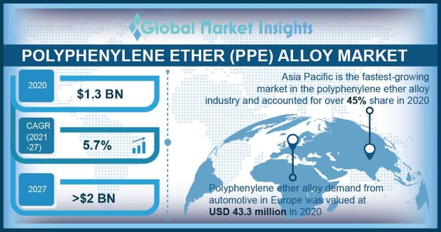 Polyphenylene Ether Alloy Market Outlook
