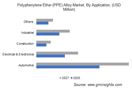 PPE Alloy Market by Application