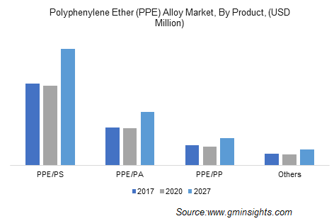 PPE Alloy Market by Product