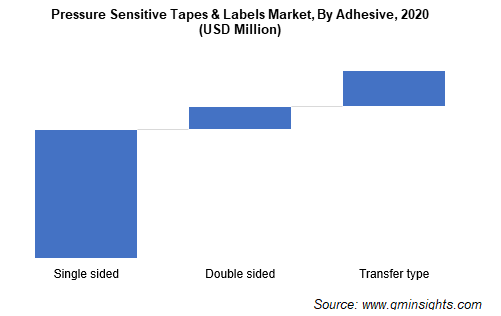 Pressure Sensitive Tapes & Labels Market by Adhesive