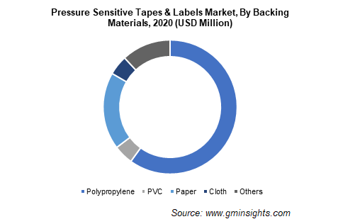 Pressure Sensitive Tapes & Labels Market by Backing Materials