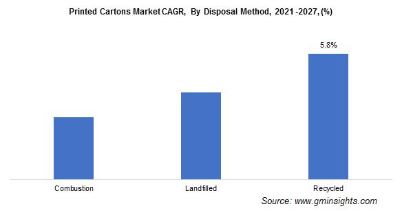 Printed Cartons Market by Disposal Method