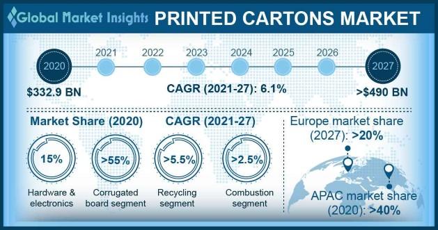 Printed Cartons Market Statistics