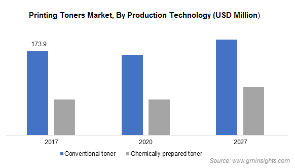 Printing Toners Market by Production Technology