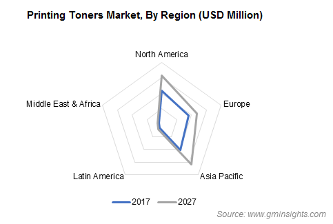 Printing Toners Market by Region