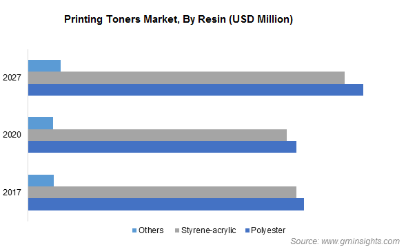 Printing Toners Market by Resin