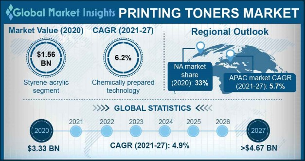 Printing Toners Market Outlook