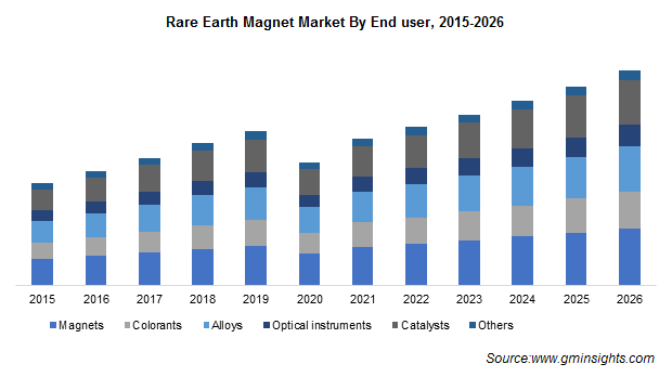 Rare Earth Metals Market by Application