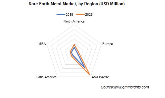 Rare Earth Metals Market by Region