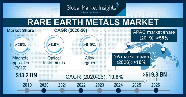 Rare Earth Metals Market Statistics