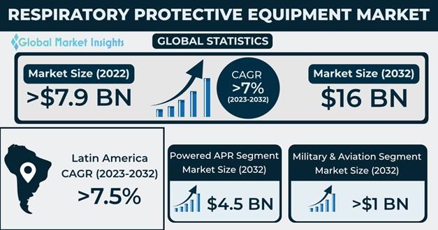 respiratory protective equipment market outlook