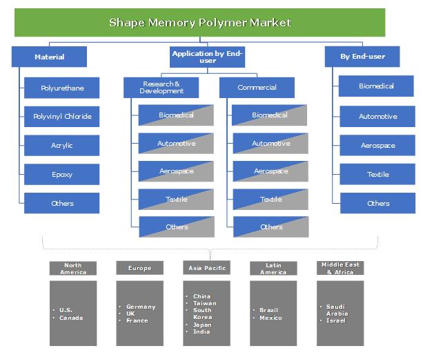 Shape Memory Polymer Market