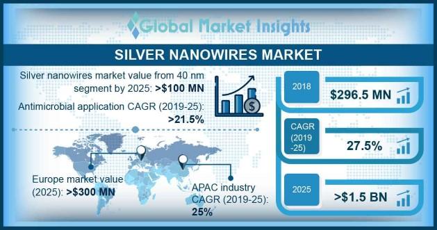 Silver Nanowires Market Outlook