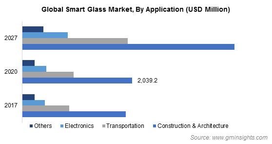 Smart Glass Market By Application