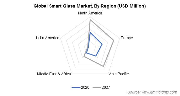 smart glass market by region