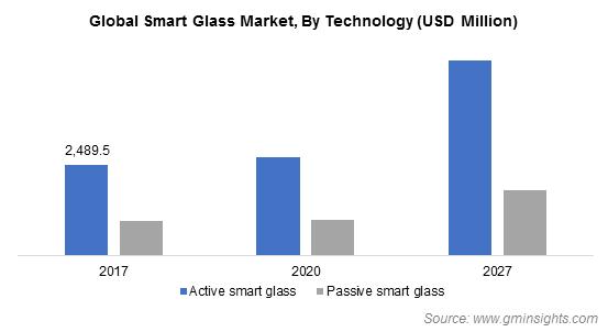 smart glass market by technology