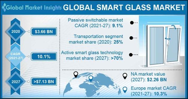Smart Glass Market Statistics