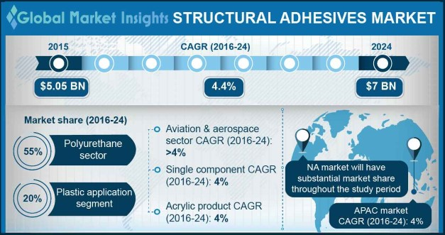 Structural Adhesives Market Outlook