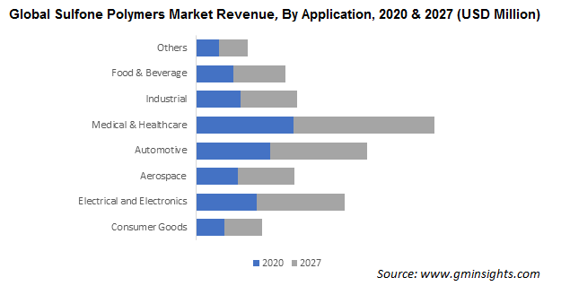 Sulfone Polymers Market by Application