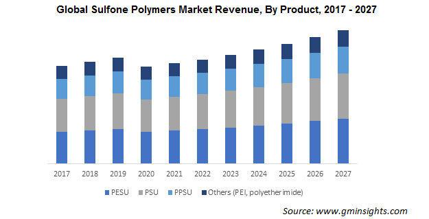 Sulfone Polymers Market by Product