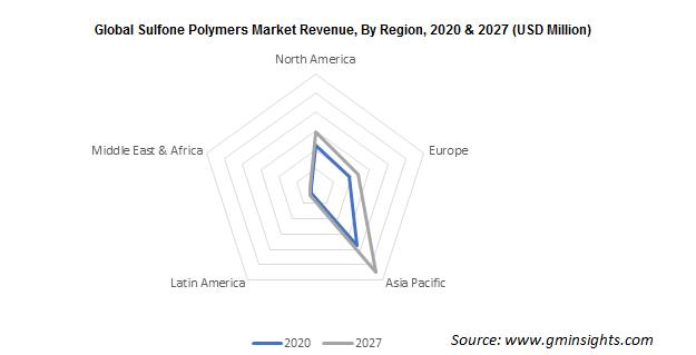Sulfone Polymers Market by Region