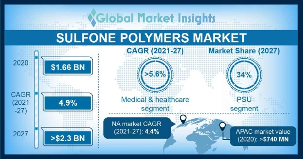 Sulfone Polymers Market Outlook