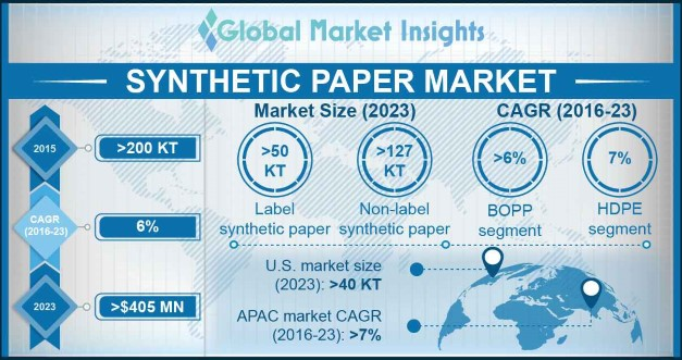 Synthetic Paper Market Outlook