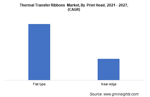 Thermal Transfer Ribbons Market by Print Head
