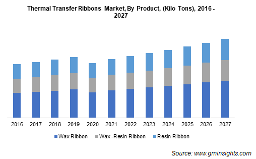 Thermal Transfer Ribbons Market by Product