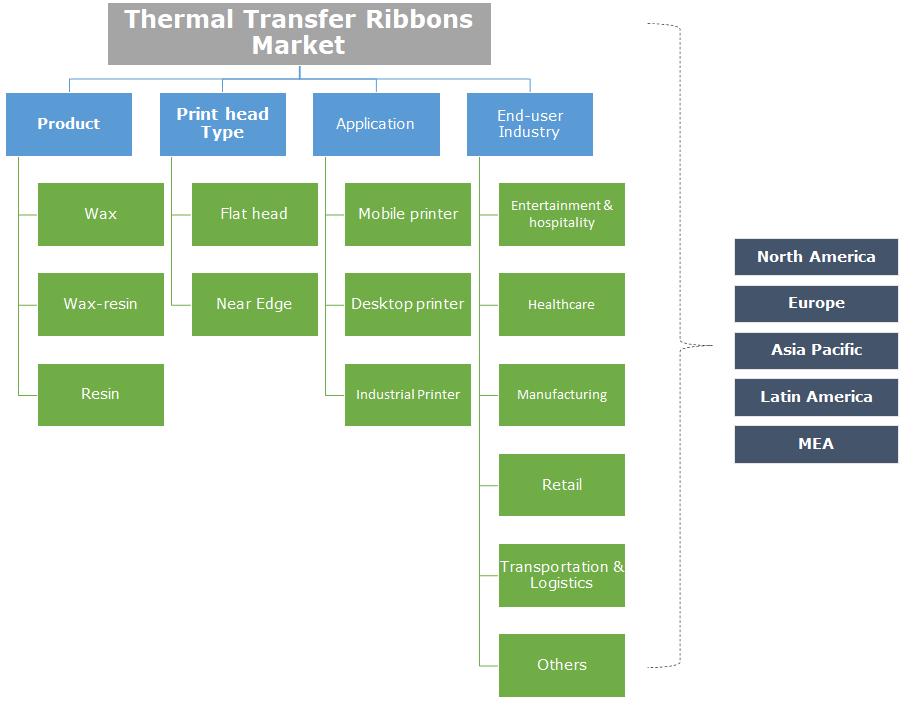 Thermal Transfer Ribbon Market