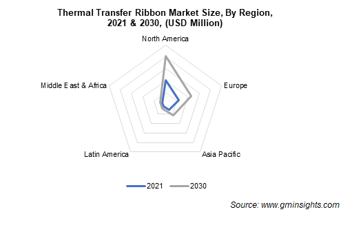Thermal Transfer Ribbons Market by Region