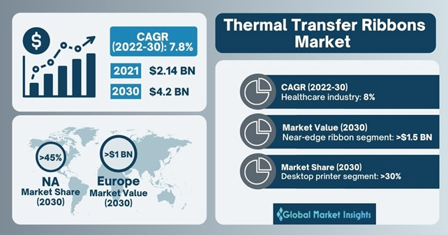 Thermal Transfer Ribbon Market Outlook