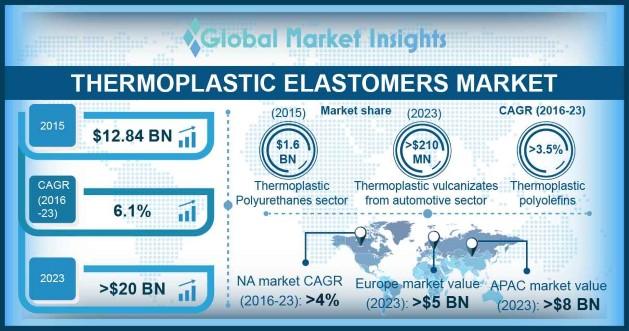 TPE Market Outlook